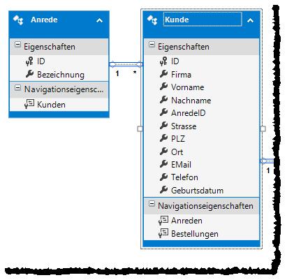 Betroffene Tabellen des Entity Data Models