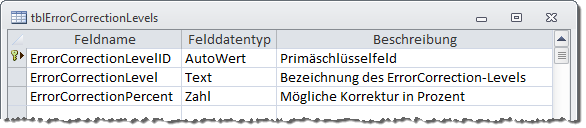 Entwurf der Tabelle tblErrorCorrectionLevels