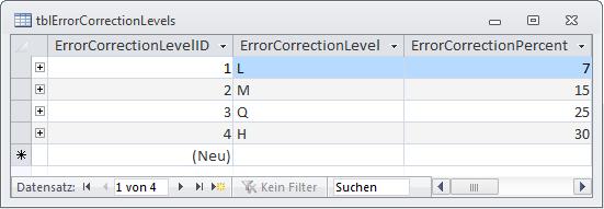 Die Tabelle tblErrorCorrectionLevels mit ihren Werten