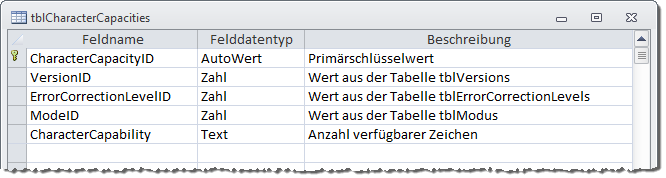Neuer Entwurf der Tabelle tblCharacterCapabilities
