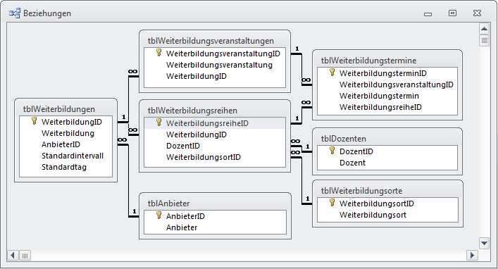 Datenmodell mit der Tabelle zur Zusammenfassung der Weiterbildungstermine