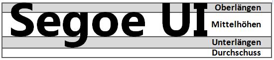 Einzelne Dimensionsteile einer Schriftart