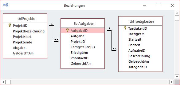 Datenmodell der Datenbank zur Projektzeiterfassung