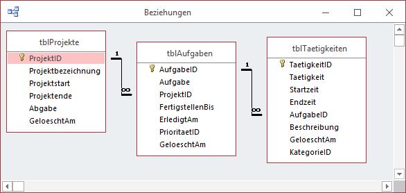 Datenmodell der zu berücksichtigenden Tabellen der Projektzeiterfassung