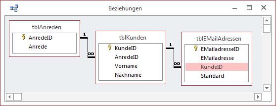 Das Datenmodell der Beispieldatenbank
