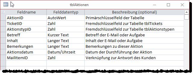 Entwurf der Tabelle tblAktionen