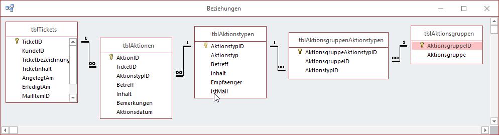 Datenmodell der vorgestellten Tabellen