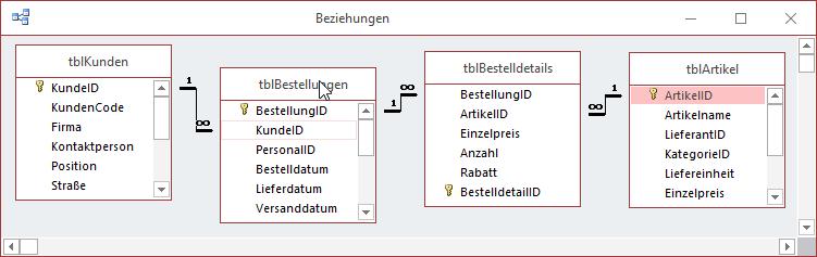 Tabellen der Datenbank Südsturm