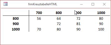 Kreuztabelle mit CSS-Formatierung