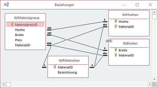 Neue Verknüpfungen im Datenmodell