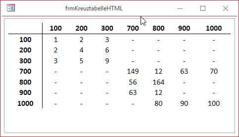 Kreuztabelle mit neuen Daten