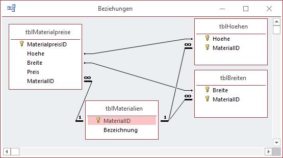 Datenmodell für die Zuordnung der Höhe und der Breite
